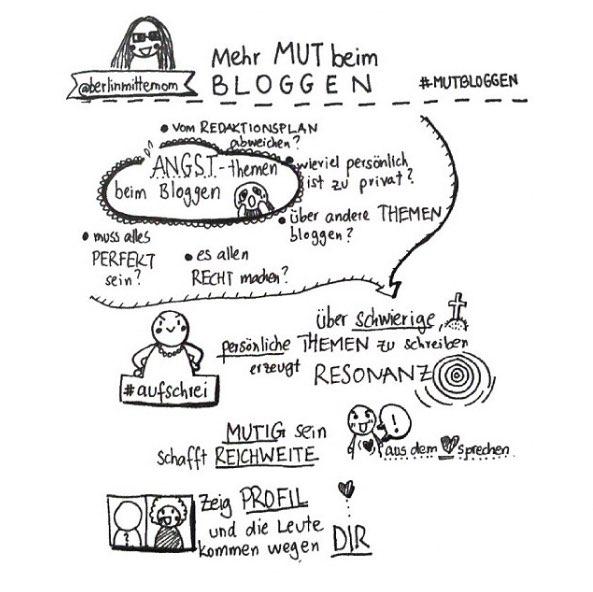 Sketchnotes über Mut beim Bloggen